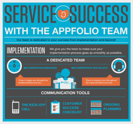 Service Success with the AppFolio Team: Our team is dedicated to your success - infographic.