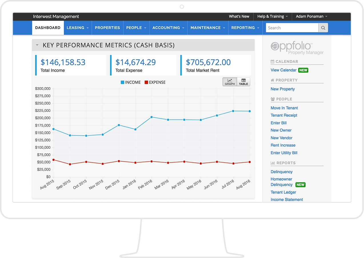AppFolio screenshot of an accounting feature, key performance metrics graph, displayed on a monitor.