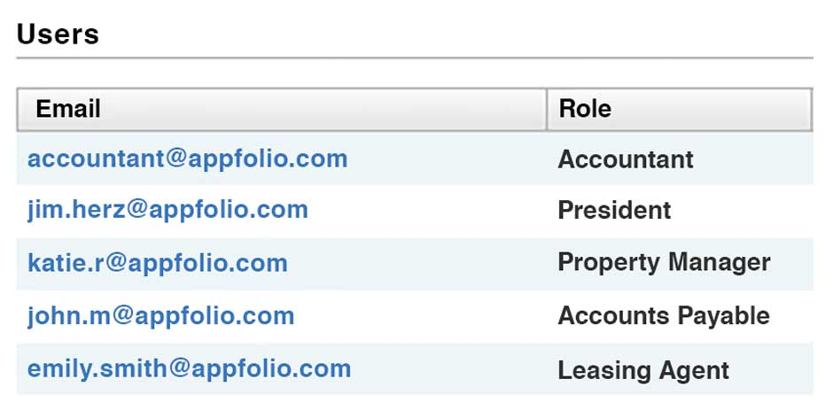 AppFolio's Role-Based Security