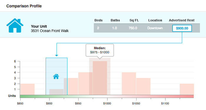 Screenshot of RentMatch, an easy-to-use rent comparison tool within AppFolio.