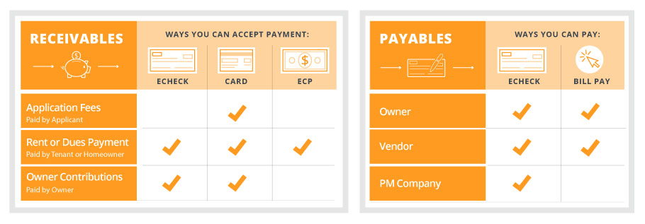 Lists of receivables & payables with relevant accepted forms of payment checked off - illustration.