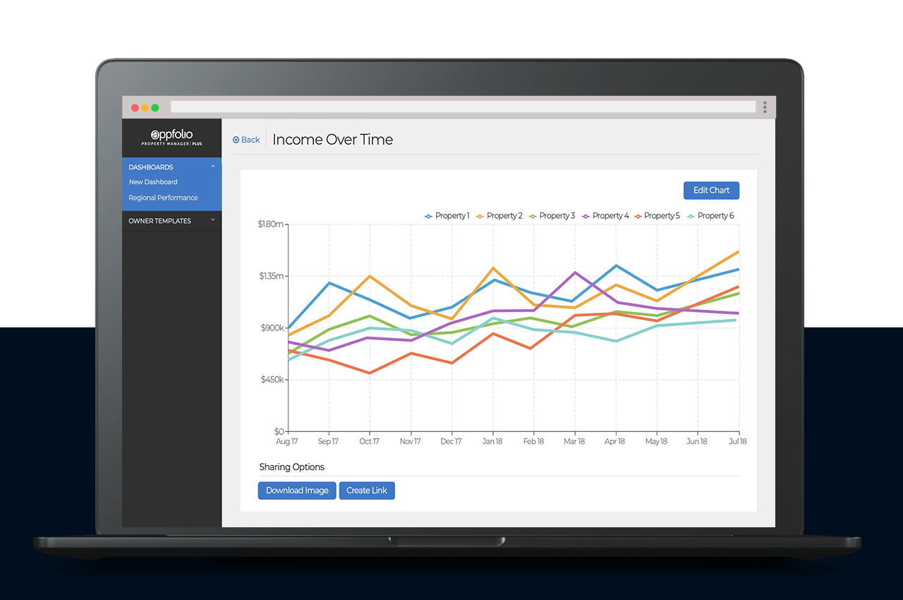 AppFolio screenshot of Income Over Time line graph for 6 properties; displayed on a laptop.