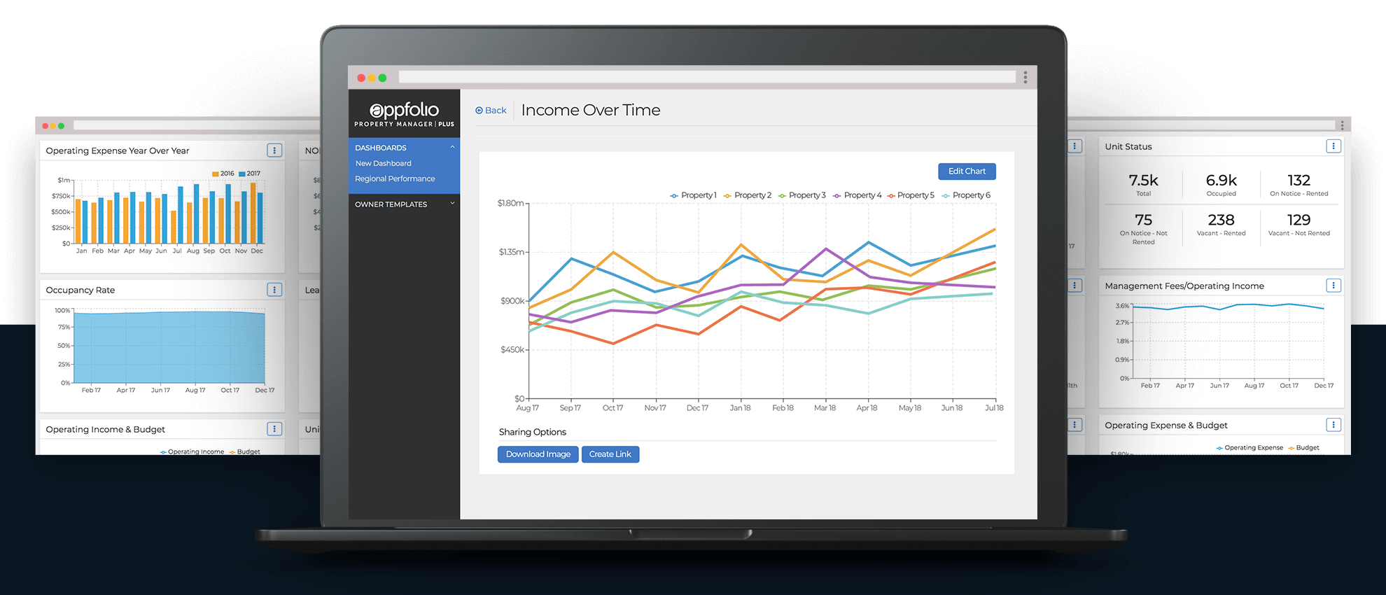 AppFolio screenshot of Income Over Time line graph displayed on a laptop & other reporting charts.