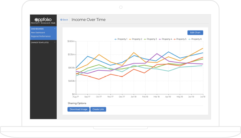AppFolio screenshot of an Income Over Time line graph for 6 properties, displayed on a laptop.